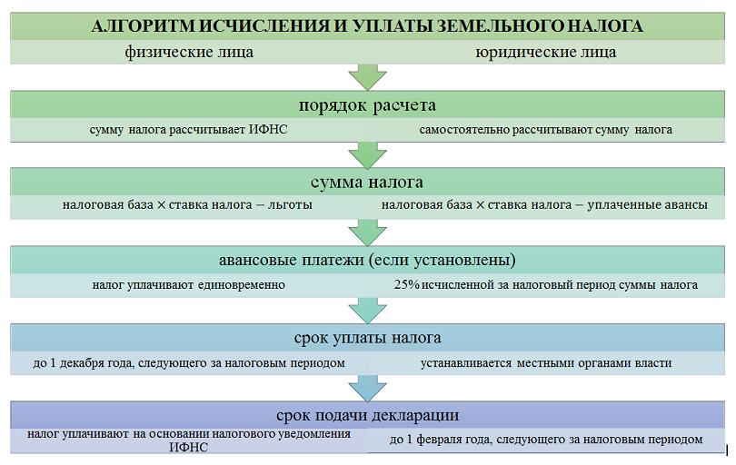 Налог на землю в Крыму