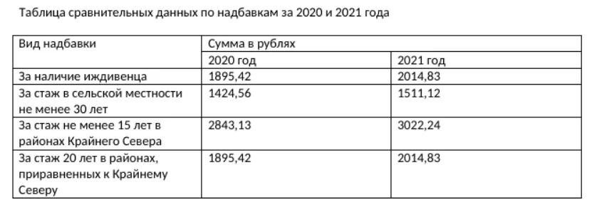 Минимальная пенсия в крыму в 2021 году с 1 января по регионам потребительская корзина семьи это